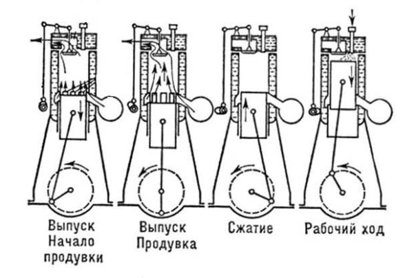 Схема работы двухтактного двигателя